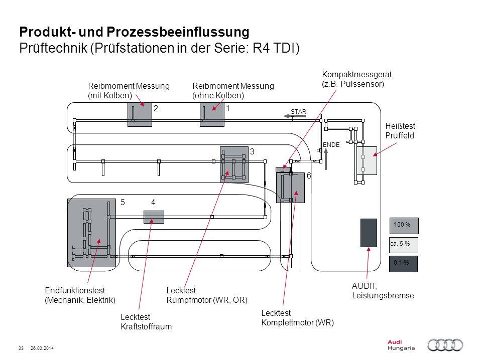 33 26.03.2014 Produkt- und Prozessbeeinflussung Prüftechnik (Prüfstationen in der Serie: R4 TDI)