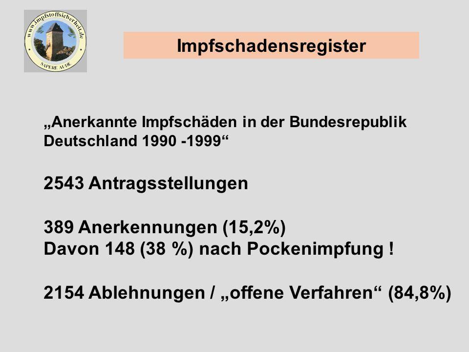 Impfschadensregister Anerkannte Impfschäden in der Bundesrepublik Deutschland 1990 -1999 2543 Antragsstellungen 389 Anerkennungen (15,2%) Davon 148 (38 %) nach Pockenimpfung .