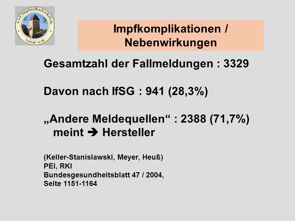 Impfkomplikationen / Nebenwirkungen Gesamtzahl der Fallmeldungen : 3329 Davon nach IfSG : 941 (28,3%) Andere Meldequellen : 2388 (71,7%) meint Hersteller (Keller-Stanislawski, Meyer, Heuß) PEI, RKI Bundesgesundheitsblatt 47 / 2004, Seite 1151-1164
