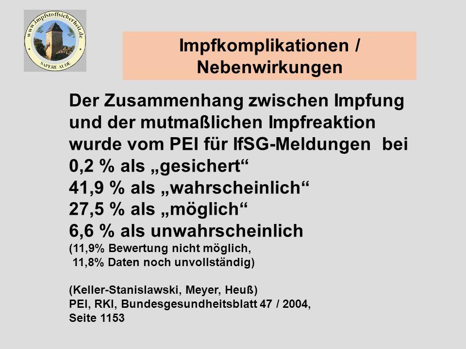 Impfkomplikationen / Nebenwirkungen Der Zusammenhang zwischen Impfung und der mutmaßlichen Impfreaktion wurde vom PEI für IfSG-Meldungen bei 0,2 % als gesichert 41,9 % als wahrscheinlich 27,5 % als möglich 6,6 % als unwahrscheinlich (11,9% Bewertung nicht möglich, 11,8% Daten noch unvollständig) (Keller-Stanislawski, Meyer, Heuß) PEI, RKI, Bundesgesundheitsblatt 47 / 2004, Seite 1153