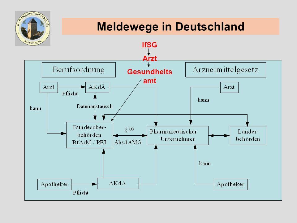 Meldewege in Deutschland IfSG Arzt Gesundheits amt