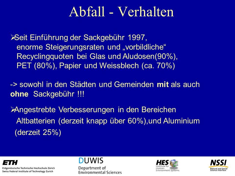 Abfall - Verhalten Seit Einführung der Sackgebühr 1997, enorme Steigerungsraten und vorbildliche Recyclingquoten bei Glas und Aludosen(90%), PET (80%)