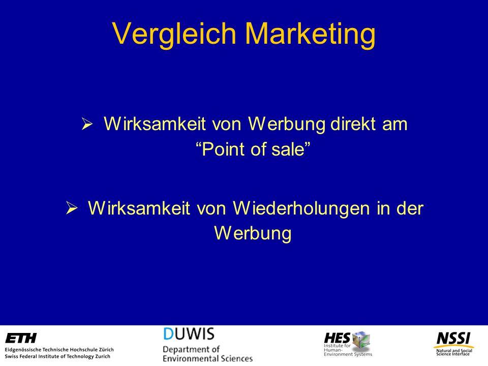 Vergleich Marketing Wirksamkeit von Werbung direkt am Point of sale Wirksamkeit von Wiederholungen in der Werbung
