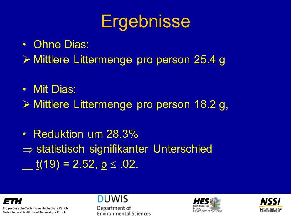 Ergebnisse Ohne Dias: Mittlere Littermenge pro person 25.4 g Mit Dias: Mittlere Littermenge pro person 18.2 g, Reduktion um 28.3% statistisch signifik