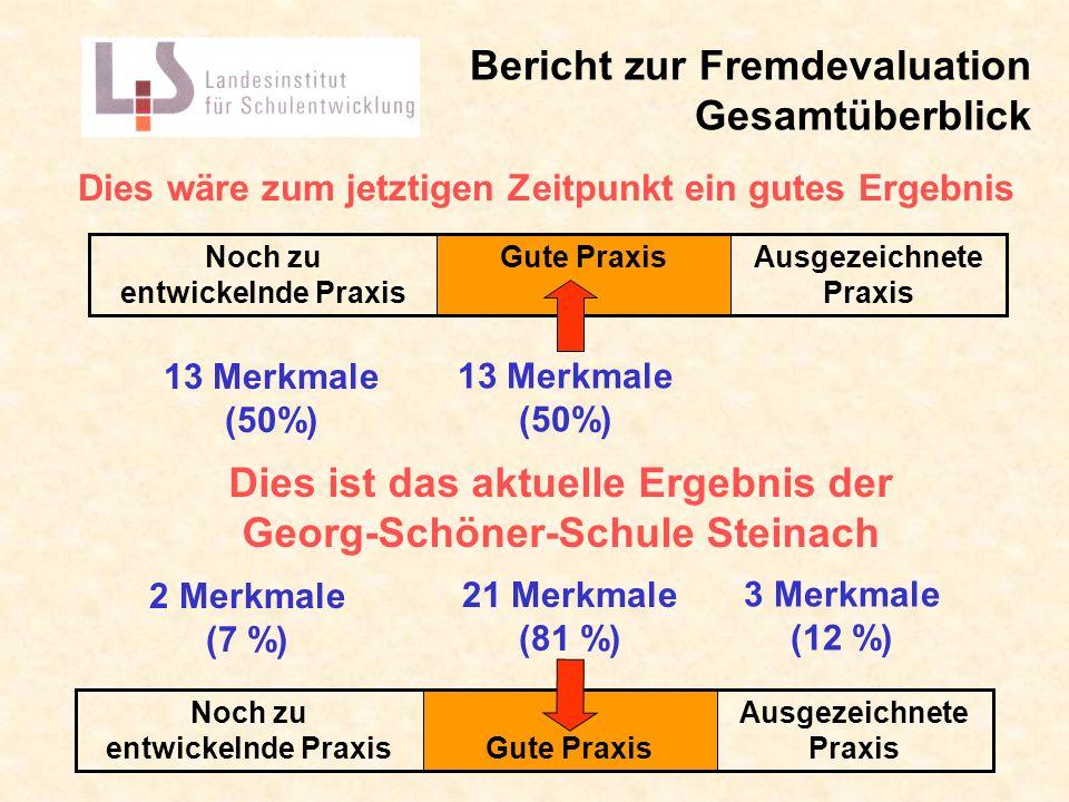 Bericht zur Fremdevaluation Gesamtüberblick Dies wäre zum jetztigen Zeitpunkt ein gutes Ergebnis Dies ist das aktuelle Ergebnis der Georg-Schöner-Schu