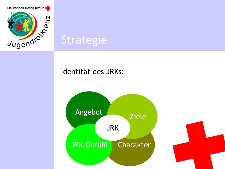 Identität des JRKs: Strategie Angebot Charakter Ziele JRK-Gefühl JRK