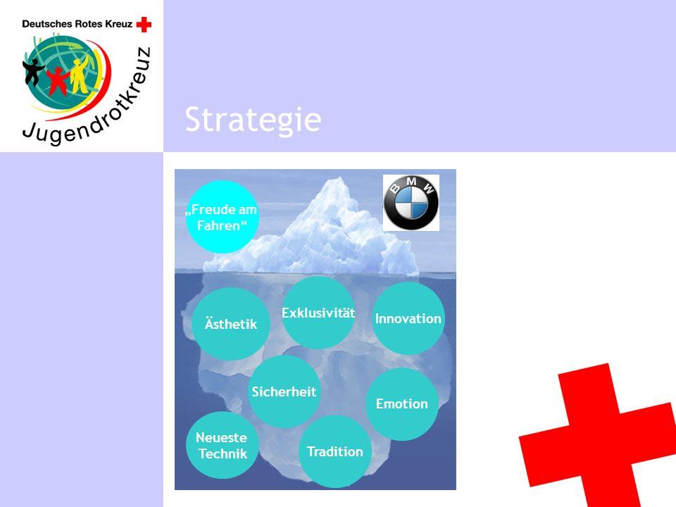 Positionierung Strategie Beispiel BMW: Freude am Fahren Freude am Fahren Sicherheit Ästhetik Neueste Technik Tradition Innovation Exklusivität Emotion