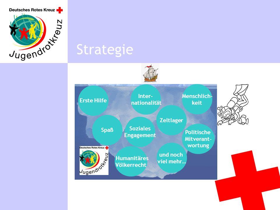 Positionierung Strategie Warum braucht das JRK eine Positionierung.