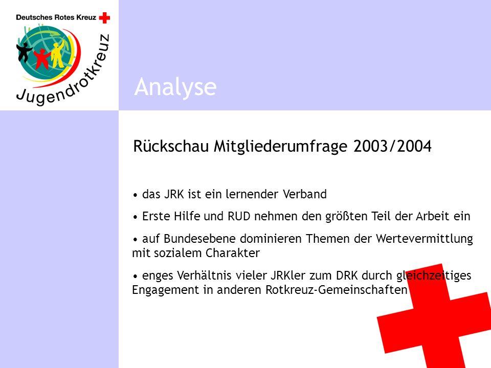 Rückschau Mitgliederumfrage 2003/2004 Analyse das JRK ist ein lernender Verband Erste Hilfe und RUD nehmen den größten Teil der Arbeit ein auf Bundesebene dominieren Themen der Wertevermittlung mit sozialem Charakter enges Verhältnis vieler JRKler zum DRK durch gleichzeitiges Engagement in anderen Rotkreuz-Gemeinschaften