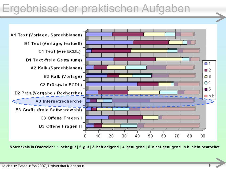 Micheuz Peter, Infos 2007, Universität Klagenfurt 8 Ergebnisse der praktischen Aufgaben Notenskala in Österreich: 1..sehr gut | 2..gut | 3..befriedigend | 4..genügend | 5..nicht genügend | n.b.