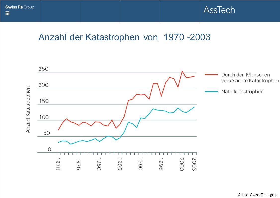 Anzahl der Katastrophen von 1970 -2003 Quelle: Swiss Re, sigma