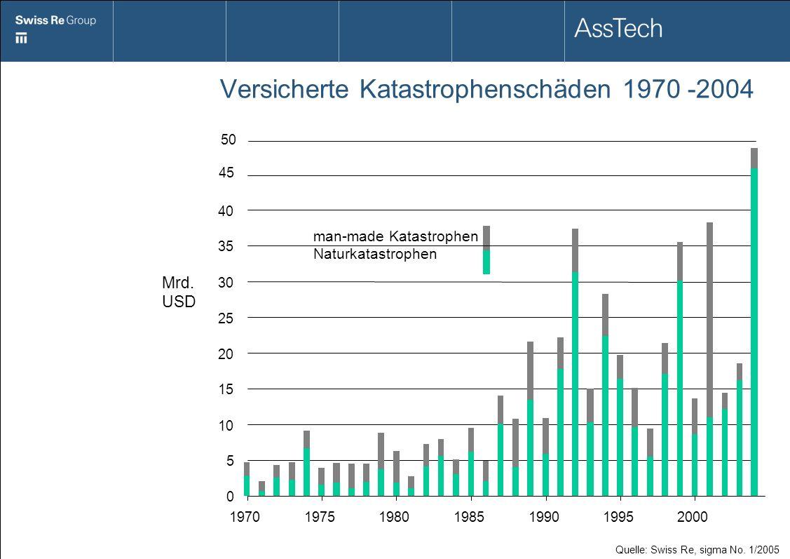 Versicherte Katastrophenschäden 1970 -2004 Quelle: Swiss Re, sigma No. 1/2005 Mrd. USD man-made Katastrophen Naturkatastrophen 0 5 10 15 20 25 30 35 4