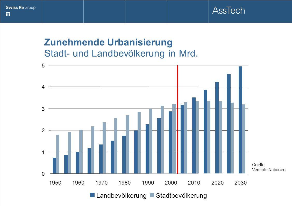 Zunehmende Urbanisierung Stadt- und Landbevölkerung in Mrd. Quelle: Vereinte Nationen 0 1 2 3 4 5 195019601970198019902000201020202030 Landbevölkerung