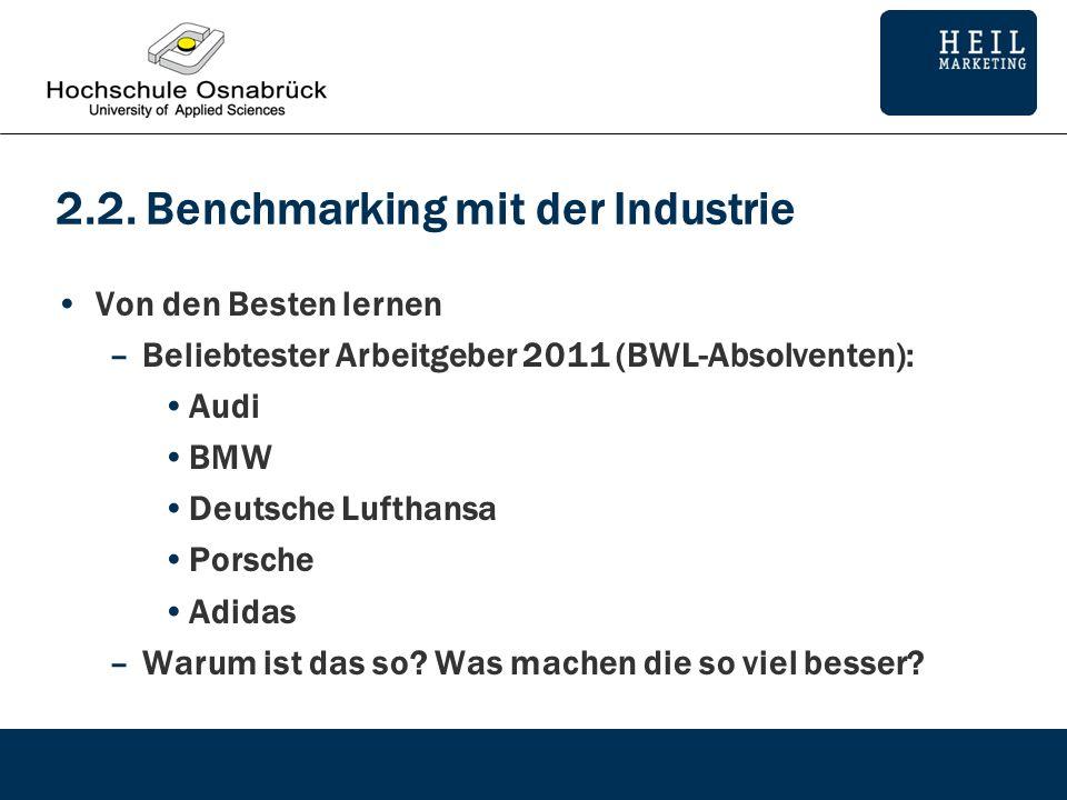2.2. Benchmarking mit der Industrie Von den Besten lernen –Beliebtester Arbeitgeber 2011 (BWL-Absolventen): Audi BMW Deutsche Lufthansa Porsche Adidas