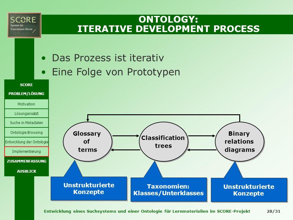 Entwicklung eines Suchsystems und einer Ontologie für Lernmaterialien im SCORE-Projekt 28/31 ONTOLOGY: ITERATIVE DEVELOPMENT PROCESS Das Prozess ist i