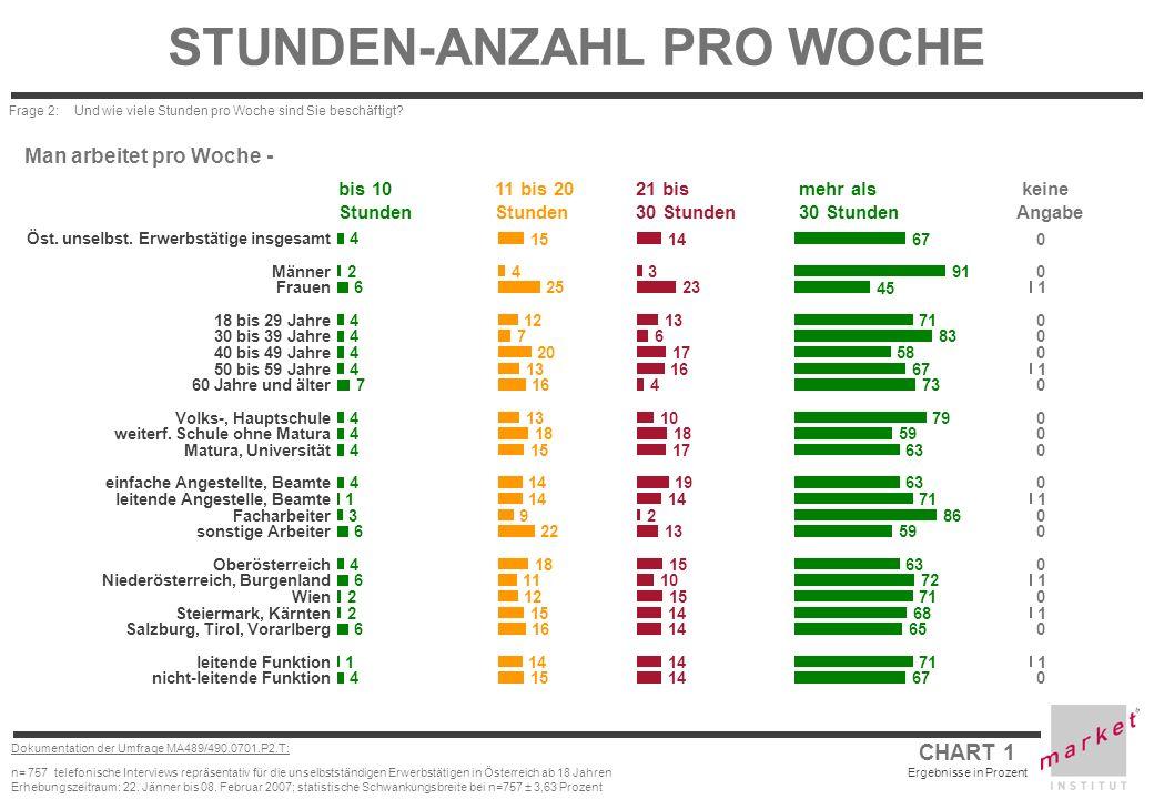 CHART 2 Ergebnisse in Prozent Dokumentation der Umfrage MA489/490.0701.P2.T: n= 757 telefonische Interviews repräsentativ für die unselbstständigen Erwerbstätigen in Österreich ab 18 Jahren Erhebungszeitraum: 22.