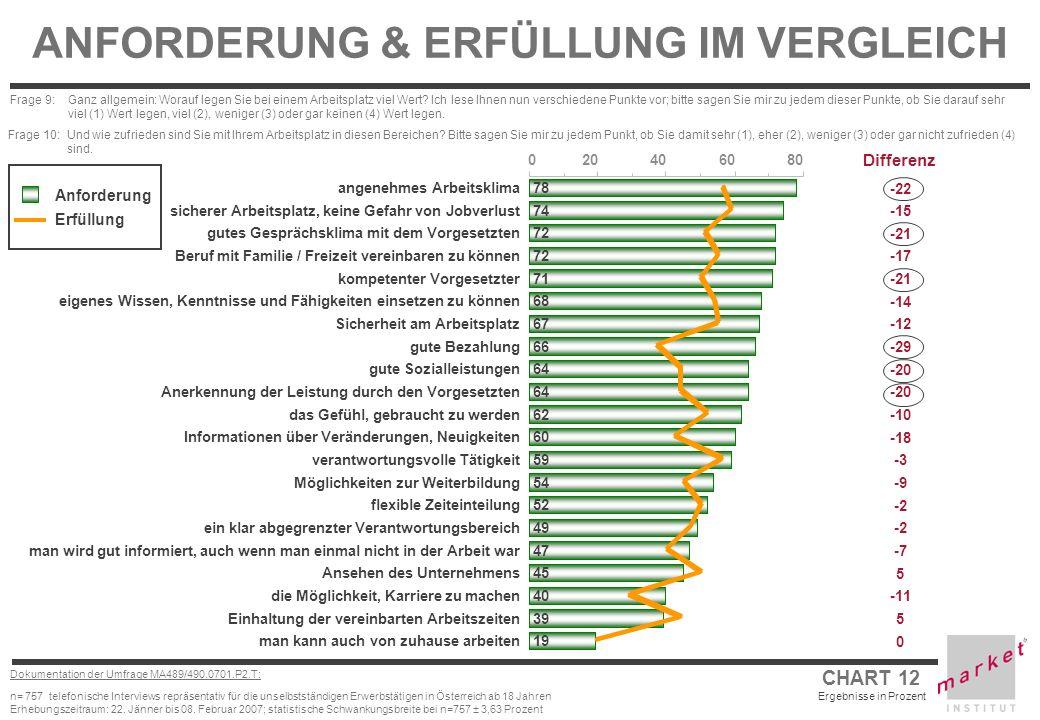 CHART 12 Ergebnisse in Prozent Dokumentation der Umfrage MA489/490.0701.P2.T: n= 757 telefonische Interviews repräsentativ für die unselbstständigen E