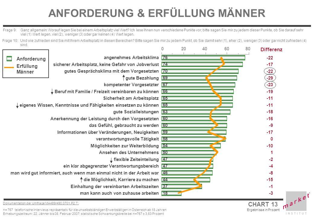 CHART 13 Ergebnisse in Prozent Dokumentation der Umfrage MA489/490.0701.P2.T: n= 757 telefonische Interviews repräsentativ für die unselbstständigen E