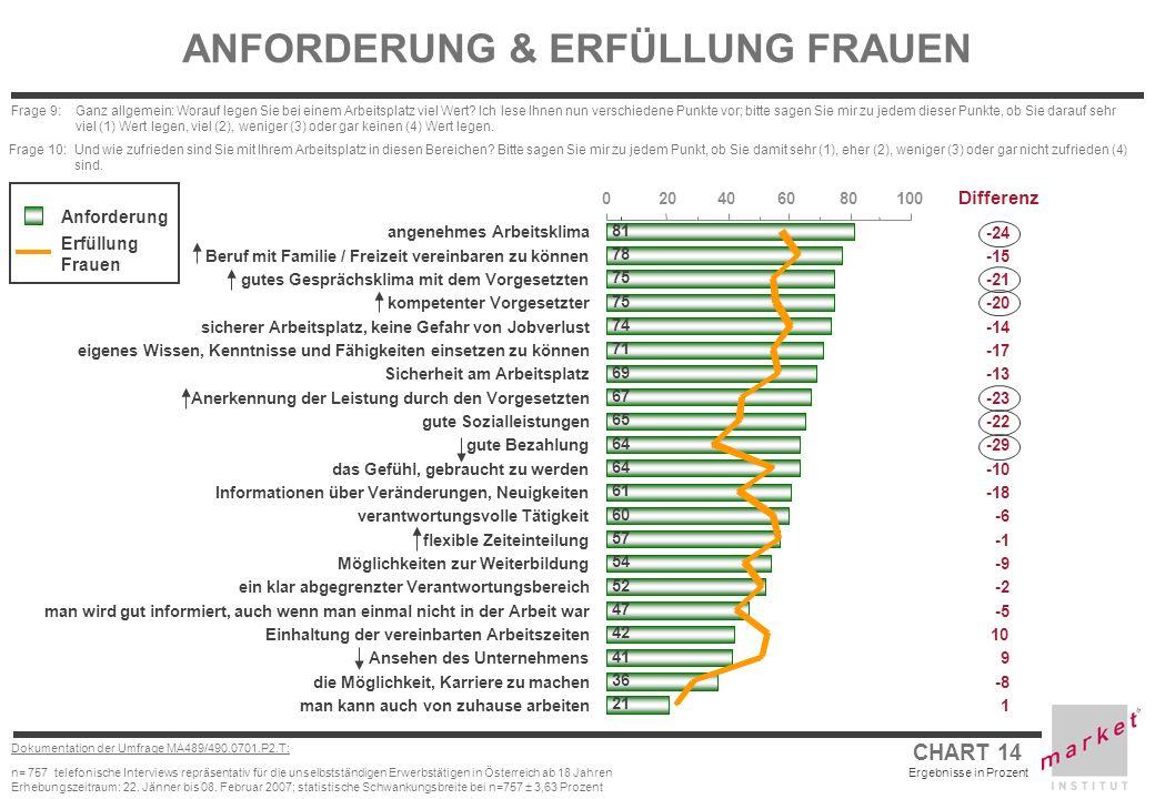 CHART 14 Ergebnisse in Prozent Dokumentation der Umfrage MA489/490.0701.P2.T: n= 757 telefonische Interviews repräsentativ für die unselbstständigen E
