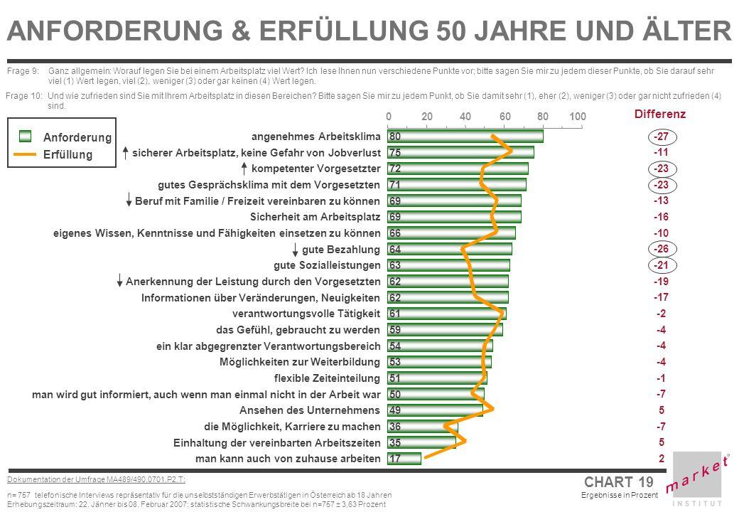 CHART 19 Ergebnisse in Prozent Dokumentation der Umfrage MA489/490.0701.P2.T: n= 757 telefonische Interviews repräsentativ für die unselbstständigen E
