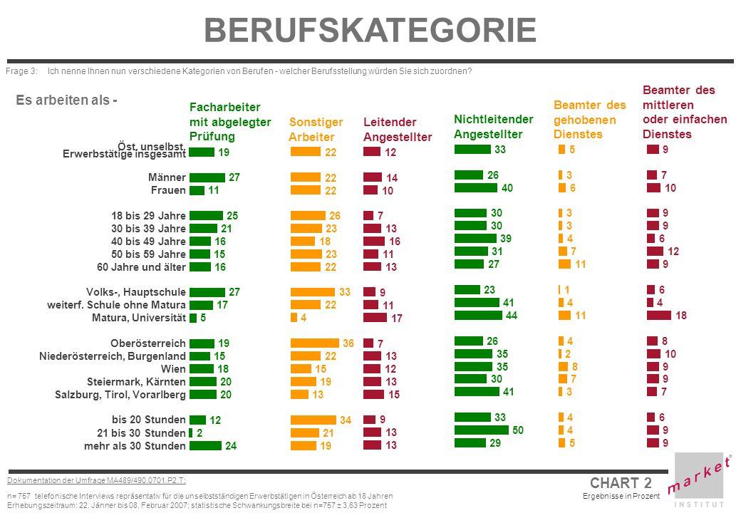 CHART 3 Ergebnisse in Prozent Dokumentation der Umfrage MA489/490.0701.P2.T: n= 757 telefonische Interviews repräsentativ für die unselbstständigen Erwerbstätigen in Österreich ab 18 Jahren Erhebungszeitraum: 22.