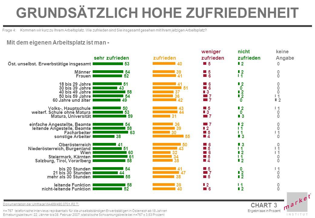 CHART 3 Ergebnisse in Prozent Dokumentation der Umfrage MA489/490.0701.P2.T: n= 757 telefonische Interviews repräsentativ für die unselbstständigen Er