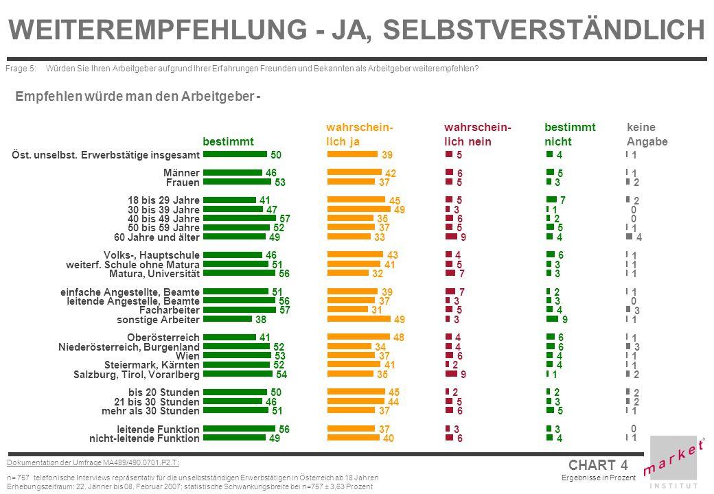 CHART 4 Ergebnisse in Prozent Dokumentation der Umfrage MA489/490.0701.P2.T: n= 757 telefonische Interviews repräsentativ für die unselbstständigen Er