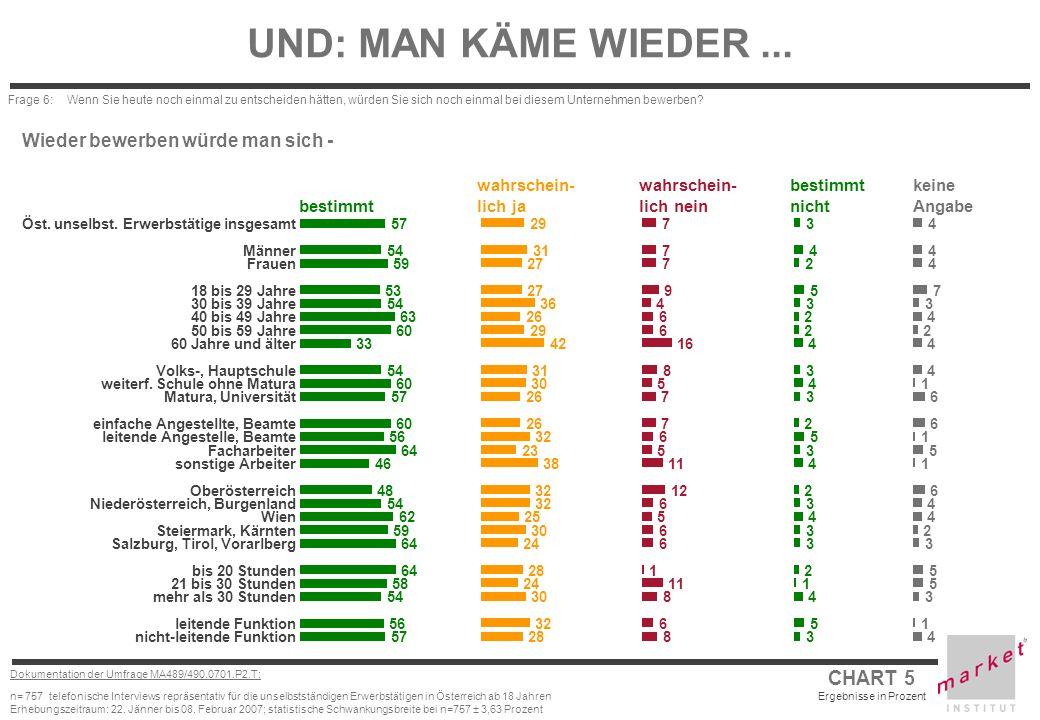 CHART 6 Ergebnisse in Prozent Dokumentation der Umfrage MA489/490.0701.P2.T: n= 757 telefonische Interviews repräsentativ für die unselbstständigen Erwerbstätigen in Österreich ab 18 Jahren Erhebungszeitraum: 22.