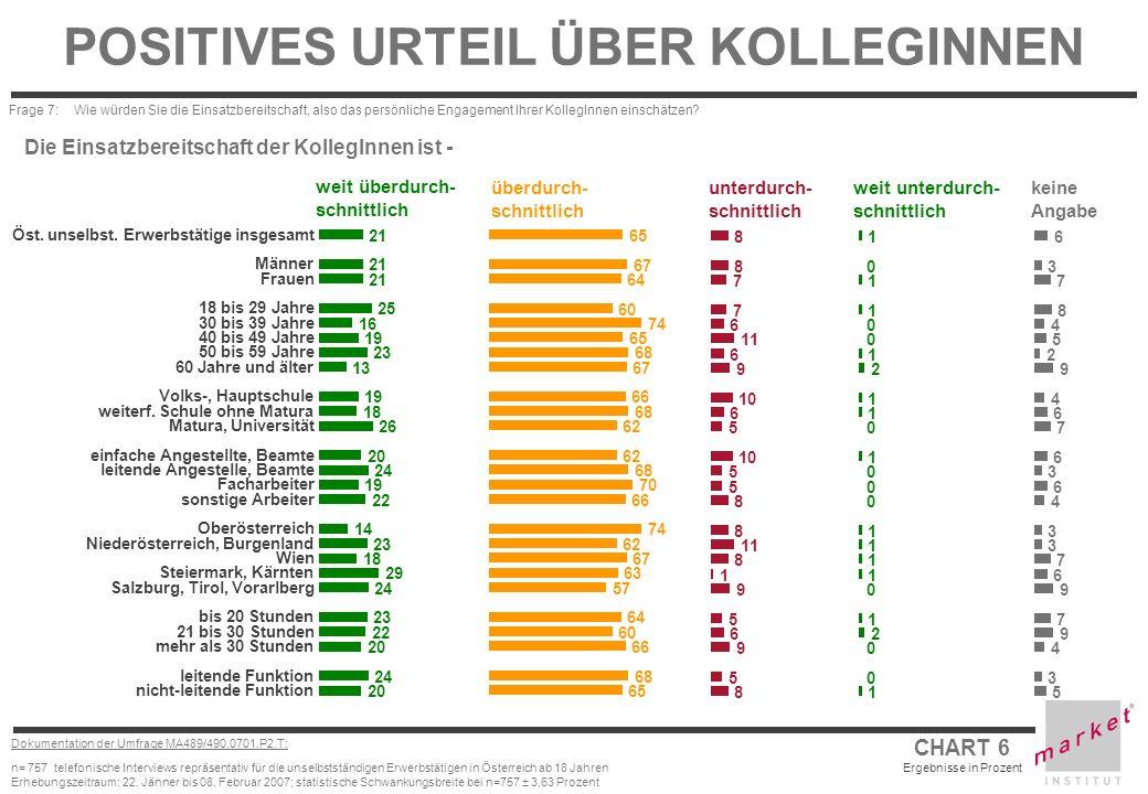 CHART 7 Ergebnisse in Prozent Dokumentation der Umfrage MA489/490.0701.P2.T: n= 757 telefonische Interviews repräsentativ für die unselbstständigen Erwerbstätigen in Österreich ab 18 Jahren Erhebungszeitraum: 22.