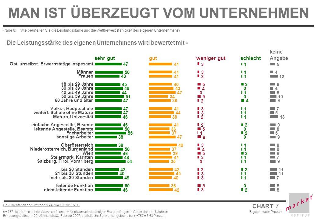 CHART 7 Ergebnisse in Prozent Dokumentation der Umfrage MA489/490.0701.P2.T: n= 757 telefonische Interviews repräsentativ für die unselbstständigen Er