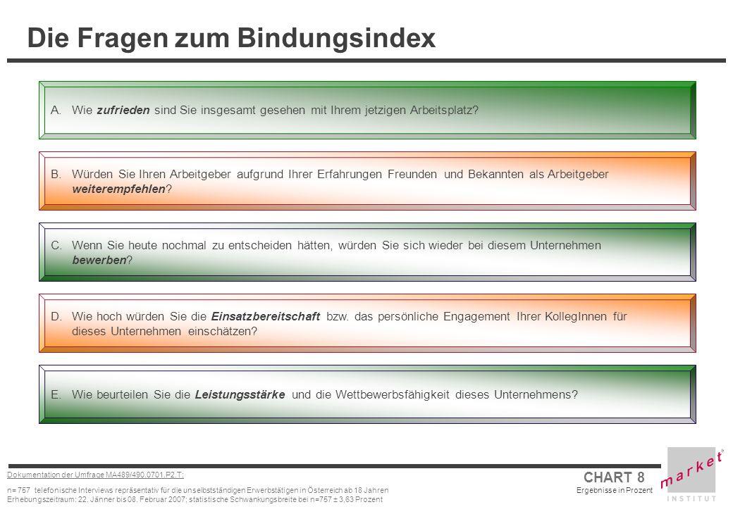 CHART 9 Ergebnisse in Prozent Dokumentation der Umfrage MA489/490.0701.P2.T: n= 757 telefonische Interviews repräsentativ für die unselbstständigen Erwerbstätigen in Österreich ab 18 Jahren Erhebungszeitraum: 22.