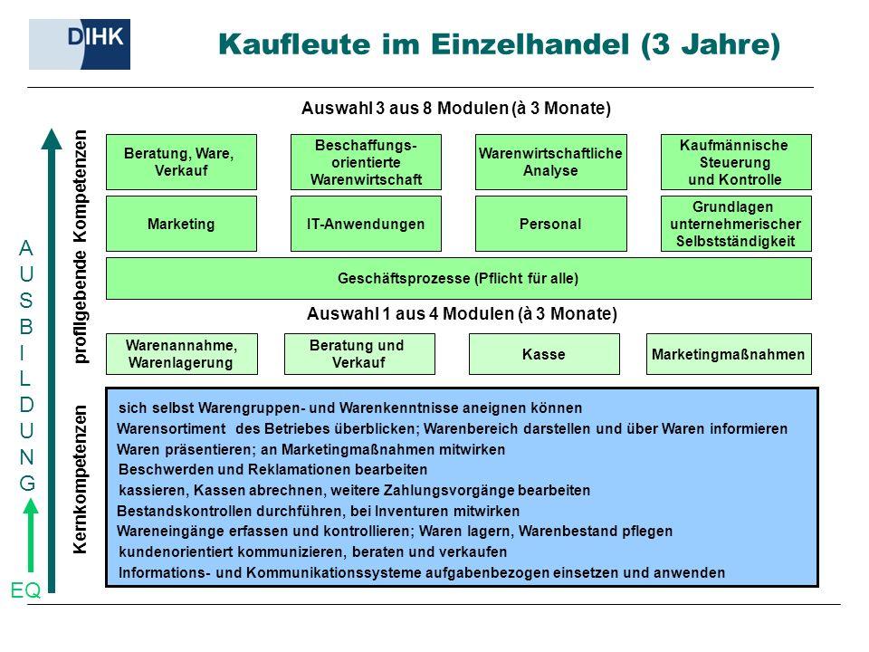 Kasse Warenannahme, Warenlagerung profilgebende Kompetenzen Marketingmaßnahmen Kernkompetenzen Auswahl 1 aus 4 Modulen (à 3 Monate) Beratung und Verka