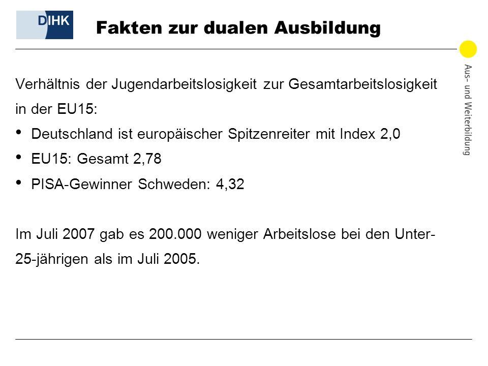 Fakten zur dualen Ausbildung Verhältnis der Jugendarbeitslosigkeit zur Gesamtarbeitslosigkeit in der EU15: Deutschland ist europäischer Spitzenreiter
