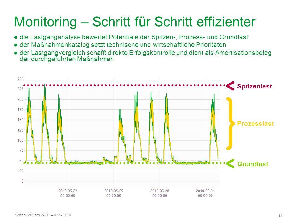 Schneider Electric 14 - CPS– 07.12.2010 Monitoring – Schritt für Schritt effizienter Grundlast Spitzenlast Prozesslast die Lastganganalyse bewertet Po