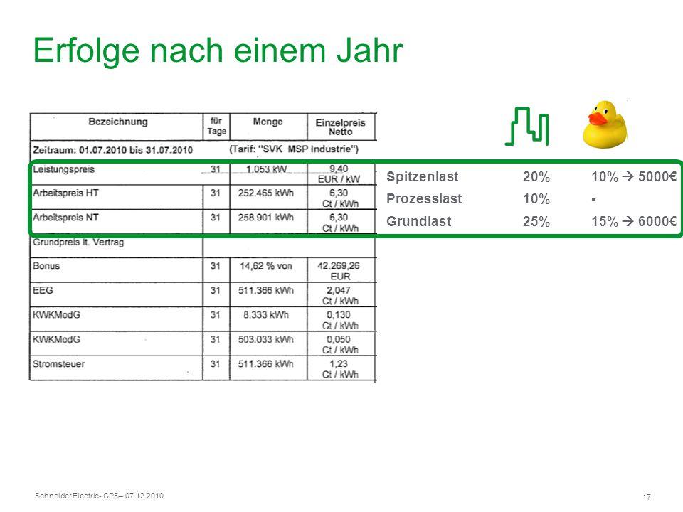 Schneider Electric 17 - CPS– 07.12.2010 Spitzenlast20%10% 5000 Prozesslast10%- Grundlast25%15% 6000 Erfolge nach einem Jahr