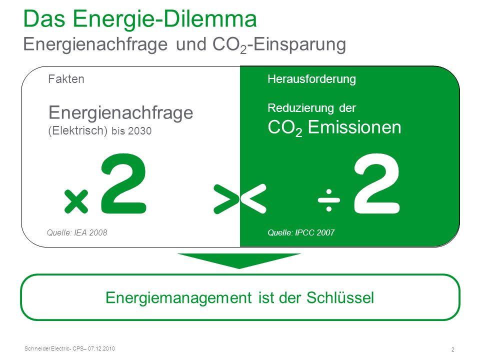Schneider Electric 2 - CPS– 07.12.2010 Das Energie-Dilemma Energienachfrage und CO 2 -Einsparung Fakten Energienachfrage (Elektrisch) bis 2030 Herausf
