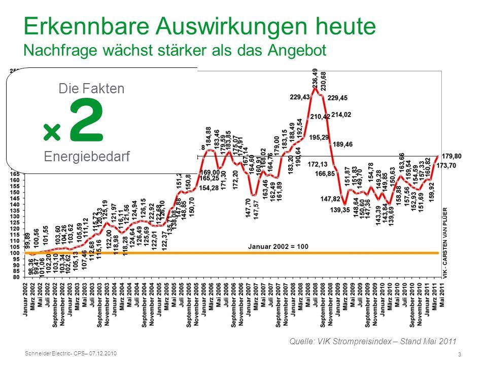 Schneider Electric 4 - CPS– 07.12.2010 ) CO 2 Emissionen die Forderung Erkennbare Auswirkungen heute Anreize und Abgaben stimulieren Nachfrage nach EE Darstellung in Anlehnung an BMWi; Broschüre Energie in Deutschland; 2008 Strom- einspeisungs -gesetz Mineralöl- steuergesetz (MinöStG) 3.Wärmeschutz- verordnung Novelle Heizungsanla- genverordnung Neufassung Energiewirt- schaftsgesetz (EnWG) Einstieg in die Ökologische Steuerreform Anpassung MinöStG den Vorrang Änderung MinöStG Energieein- sparverordnung (EnEV) Nationales Programm zur Reduktion von Luftschadstoffen Gesetz für die Erhaltung, Modernisierung und den Ausbau der Kraft-Wärme- Kopplung (KWKG) Novelle Atomgesetz (ATG) 199119921995199819992000200120022003200420052006200720082009 Gesetz zur Fortentwicklung derÖkologischen Steuerreform Änderung MinöStG 1.