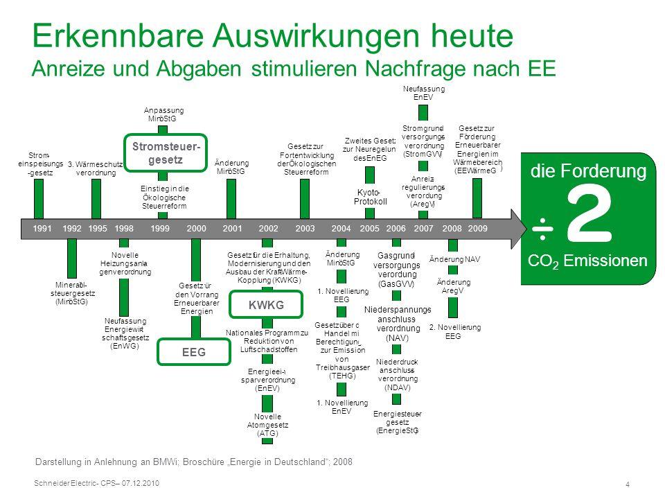 Schneider Electric 5 - CPS– 07.12.2010 Erkennbare Auswirkungen jeden Monat Steigende Energiekosten durch steigenden Bedarf Steigende Steuerabgaben zur Finanzierung der Föderung der Erneuerbaren um die CO 2 Ziele zu erreichen Bedarf CO 2