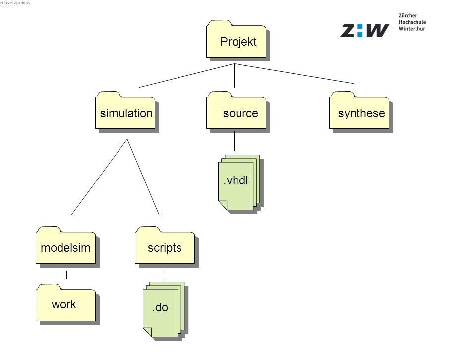 edaverzeichnis simulationsourcesynthese modelsimscripts Projekt.vhdl.do work