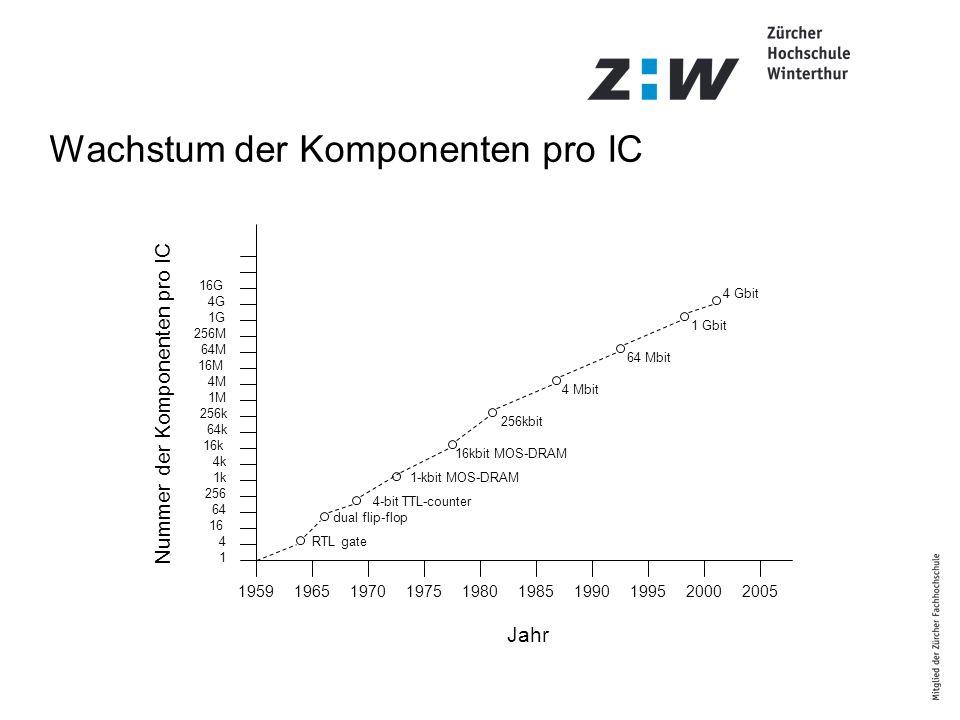 1959196519701975198019851990199520002005 1 4 16 64 256 1k 4k 16k 64k 256k 1M 4M 16M 64M 256M 1G 4G 16G Nummer der Komponenten pro IC 4 Gbit 256kbit 1