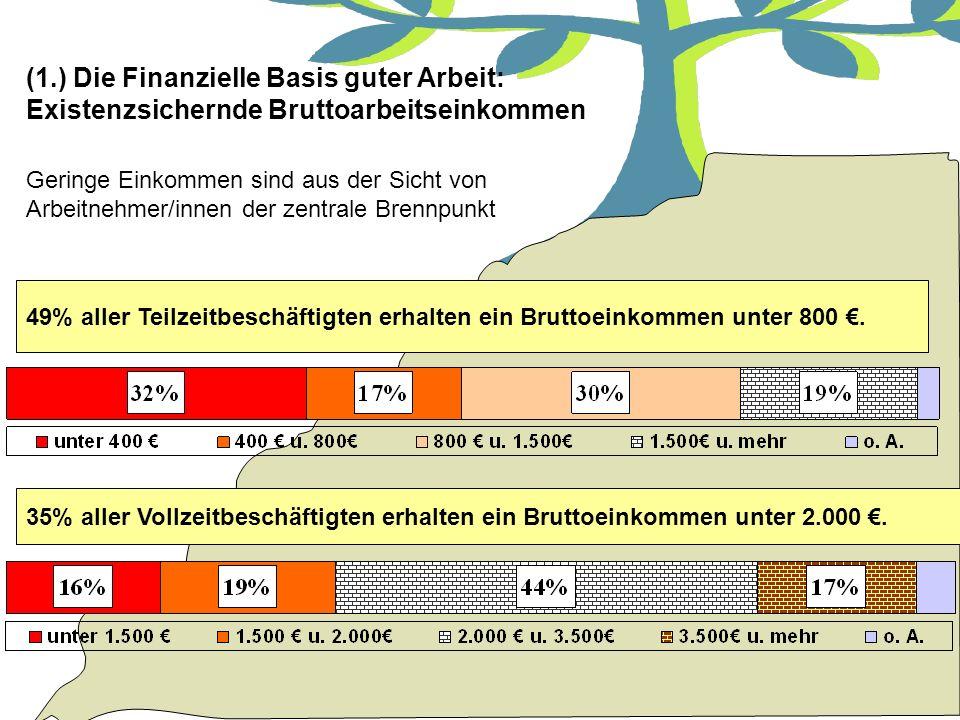 Tatjana Fuchs - Soziologin am Internationalen Institut für empirische Sozialforschung (1.) Die Finanzielle Basis guter Arbeit: Existenzsichernde Brutt