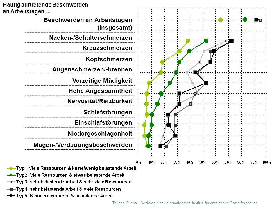 Tatjana Fuchs - Soziologin am Internationalen Institut für empirische Sozialforschung Beschwerden an Arbeitstagen (insgesamt) Nacken-/Schulterschmerze
