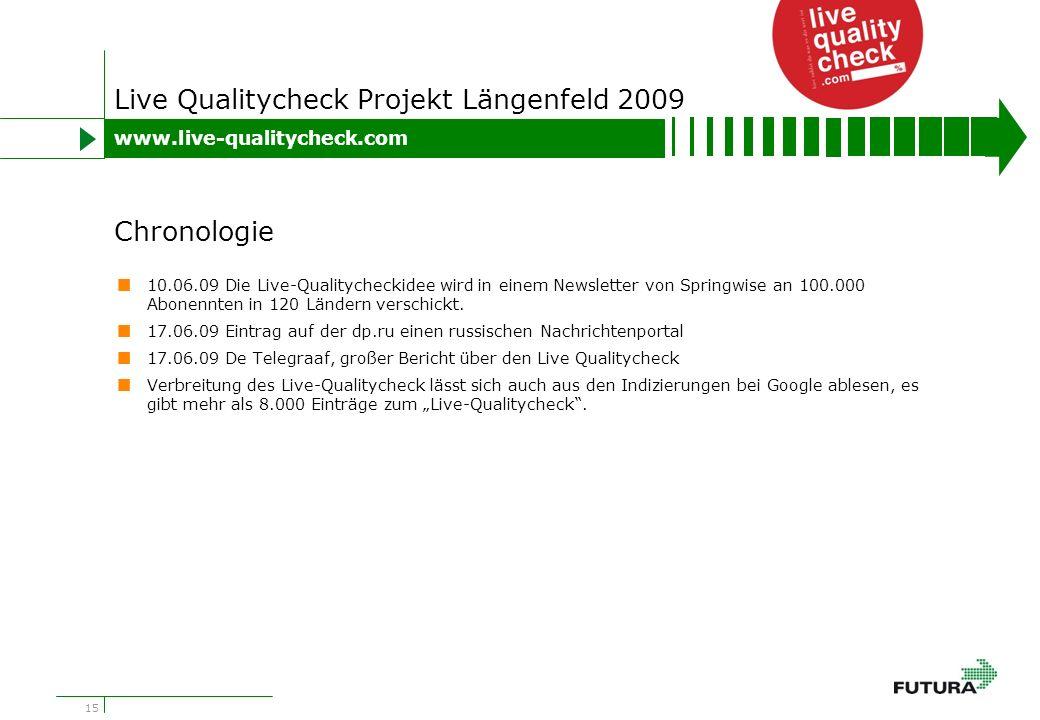 15 Live Qualitycheck Projekt Längenfeld 2009 10.06.09 Die Live-Qualitycheckidee wird in einem Newsletter von Springwise an 100.000 Abonennten in 120 Ländern verschickt.