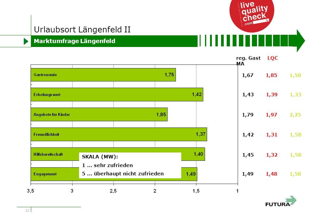 22 Urlaubsort Längenfeld II Marktumfrage Längenfeld 1,671,851,50 1,431,391,33 1,791,972,25 1,421,311,58 1,451,321,58 1,491,481,58 reg.
