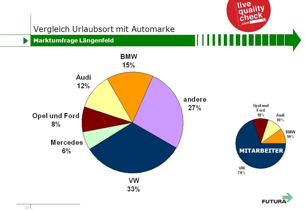 23 Vergleich Urlaubsort mit Automarke Marktumfrage Längenfeld MITARBEITER