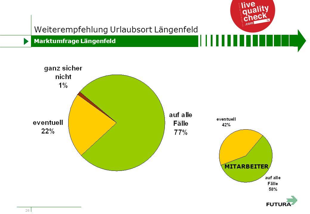 26 Weiterempfehlung Urlaubsort Längenfeld Marktumfrage Längenfeld MITARBEITER