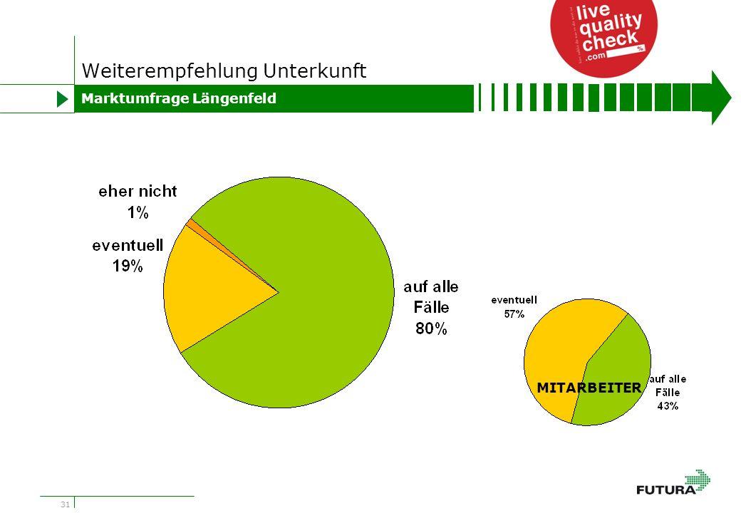 31 Weiterempfehlung Unterkunft Marktumfrage Längenfeld MITARBEITER
