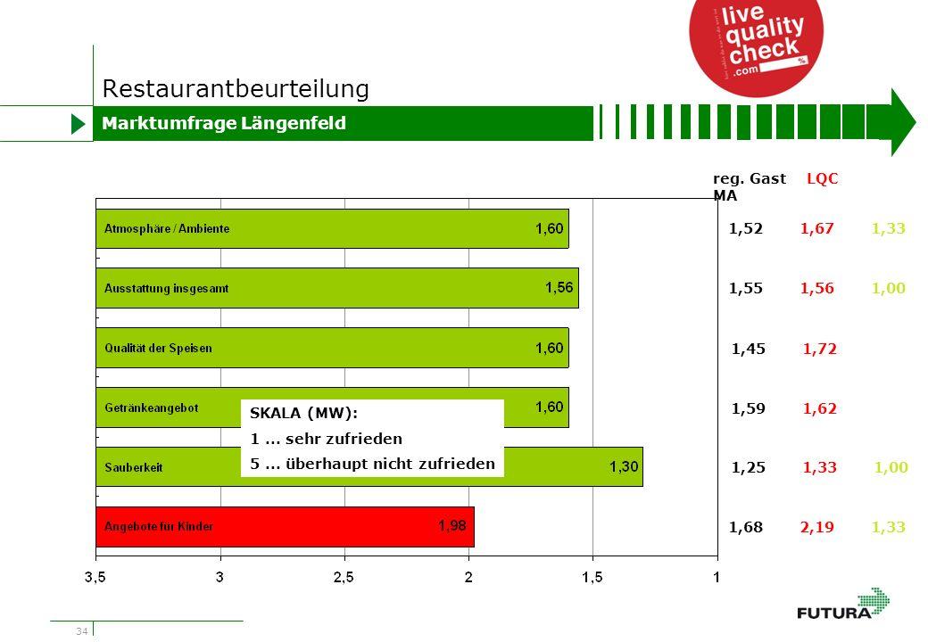 34 Restaurantbeurteilung Marktumfrage Längenfeld 1,521,671,33 1,551,561,00 1,451,72 1,591,62 1,251,331,00 1,682,191,33 reg.