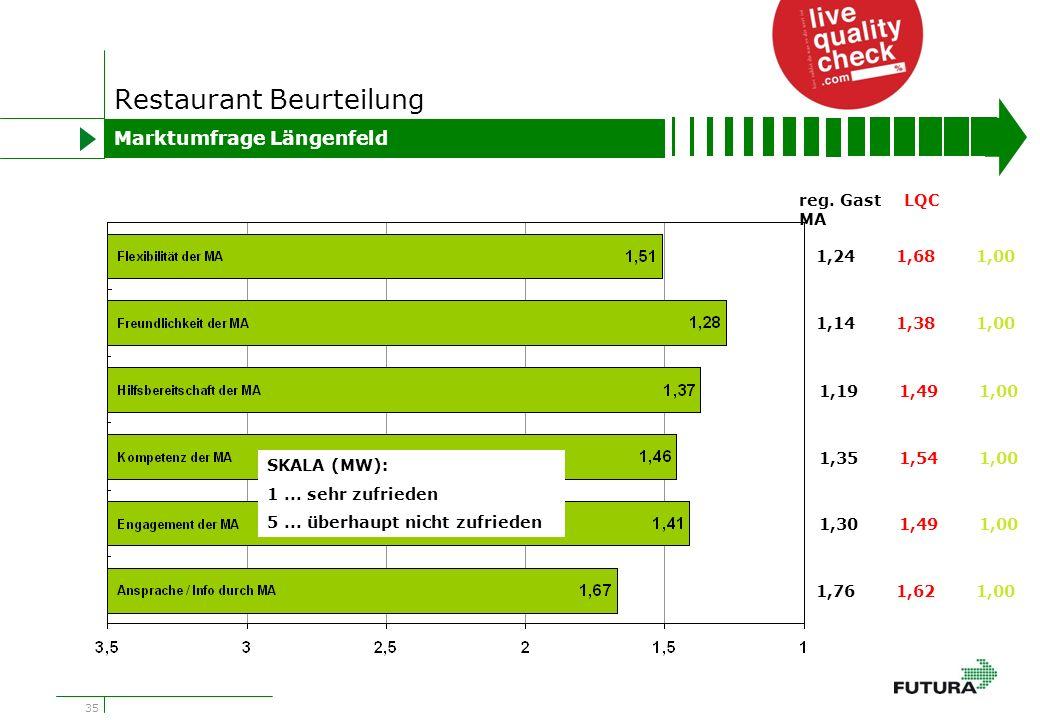 35 Restaurant Beurteilung Marktumfrage Längenfeld 1,241,681,00 1,141,381,00 1,191,491,00 1,351,541,00 1,301,491,00 1,761,621,00 reg.