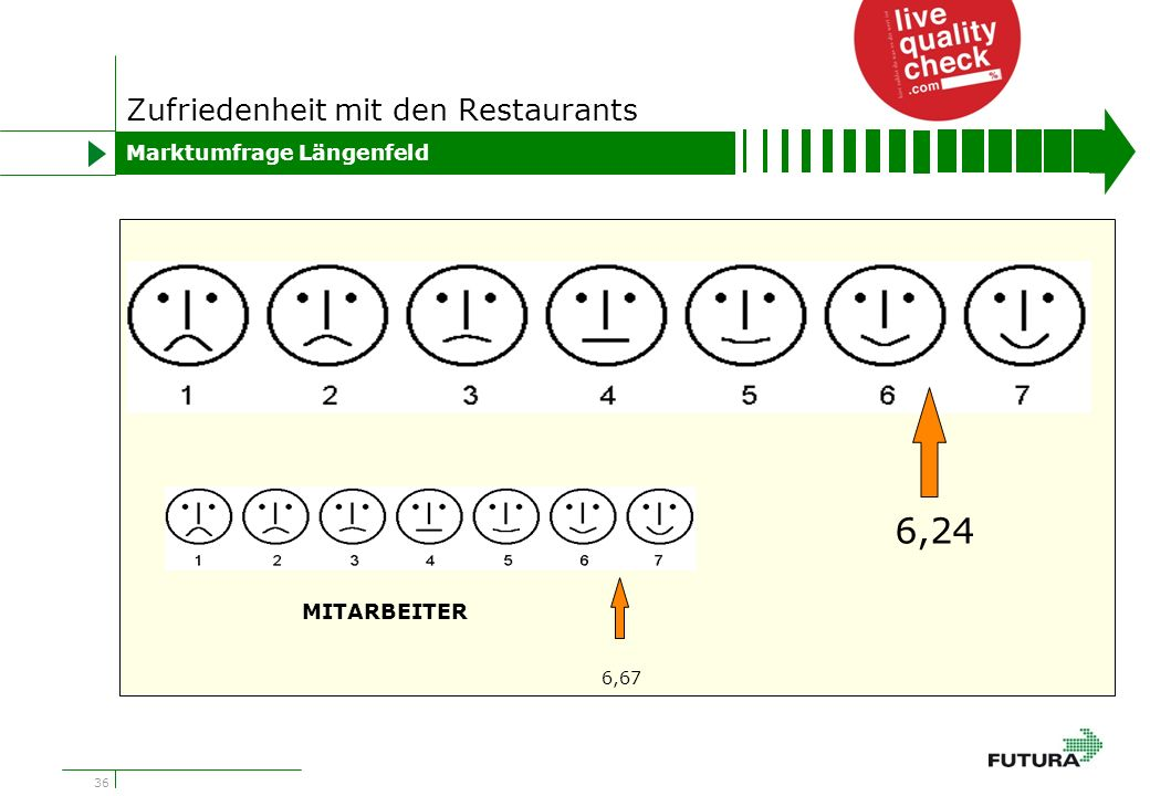 36 Zufriedenheit mit den Restaurants Marktumfrage Längenfeld 6,24 6,67 MITARBEITER